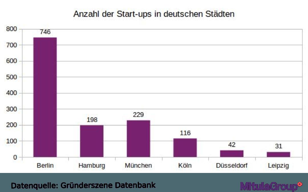 Deutschlands beste Startup Städte
