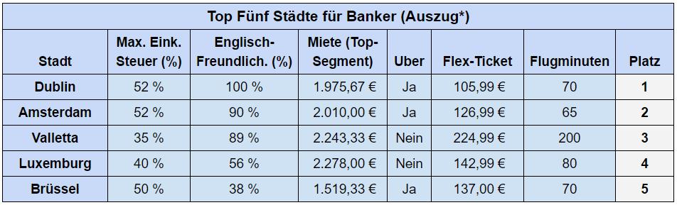 top-fuenf-staedte-fuer-banker