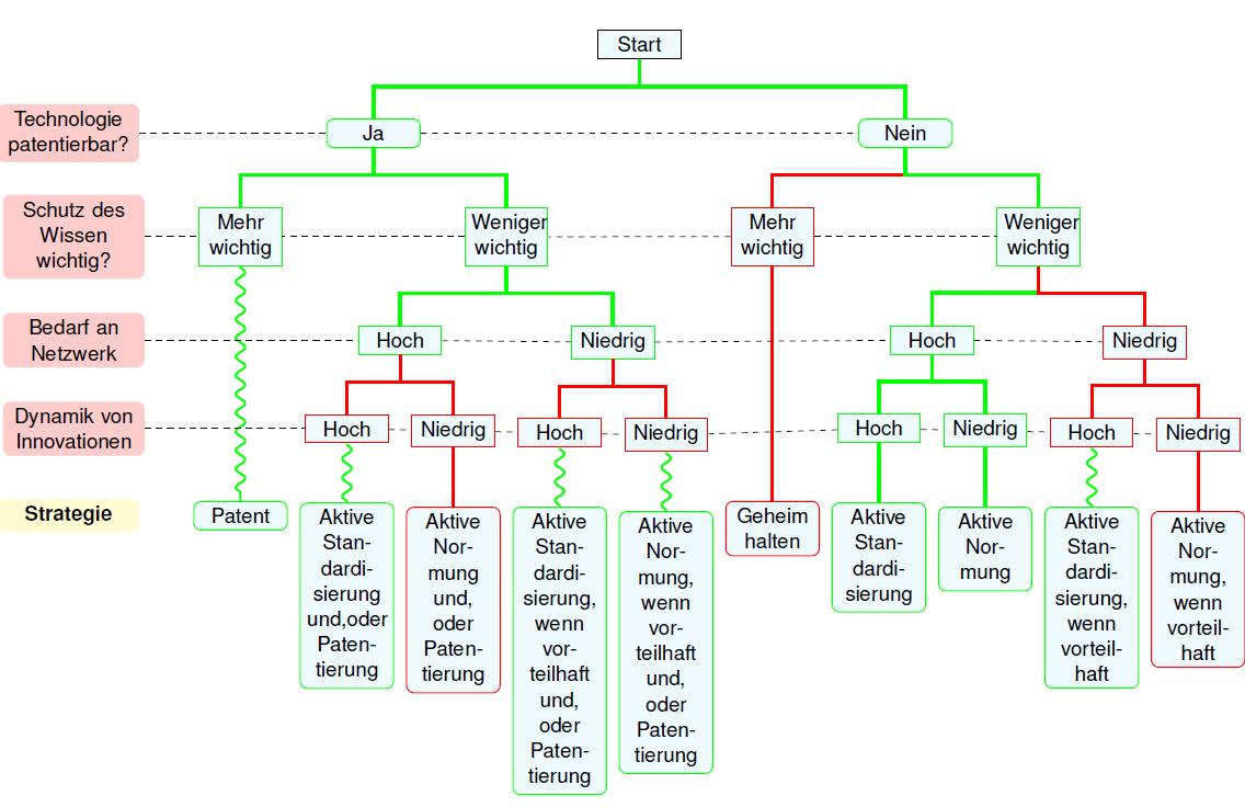 Teilvalidierter Entscheidungsbaum
